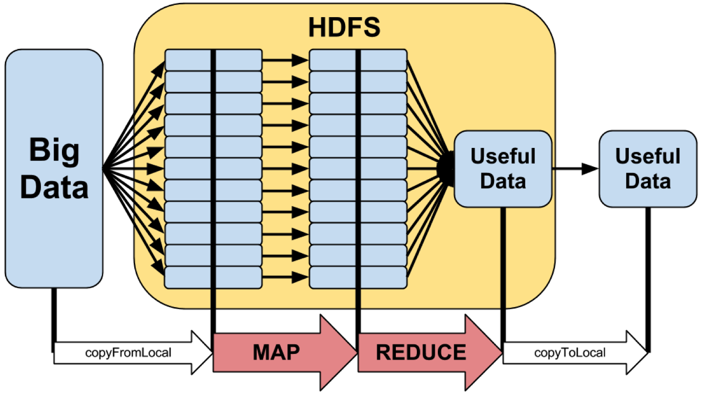 an understanding of the process of data reduction